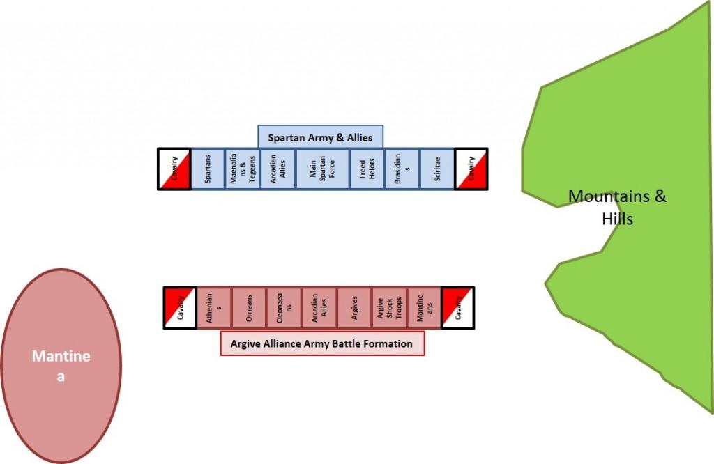 Respective Orders of Battle
